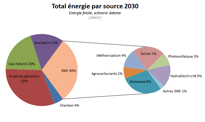 camember-energie-sources-2030