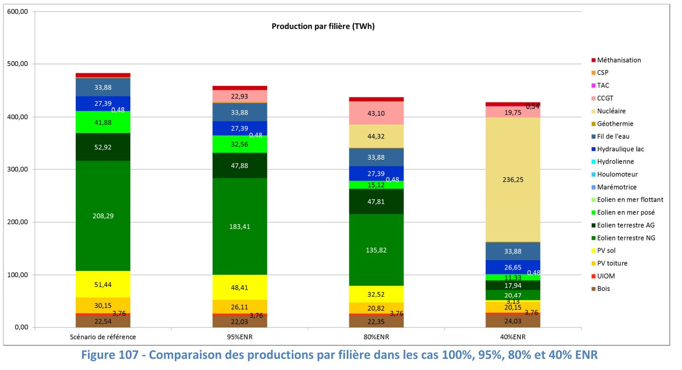 production.filieres.Ademe.2050